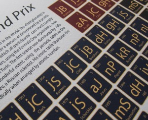 Formula 1 gift – legends of the Grand Prix periodic table print